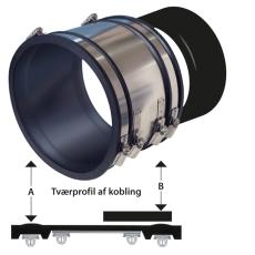 HOFOR B100 kobling 110 mm til beton 10 cm, i jord